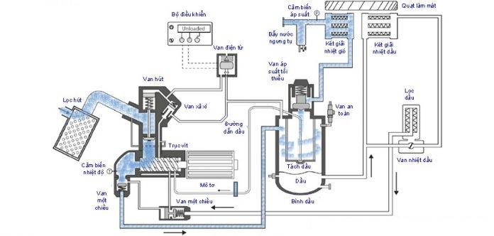 Máy nén khí trục vít Kimar hoạt động như thế nào?