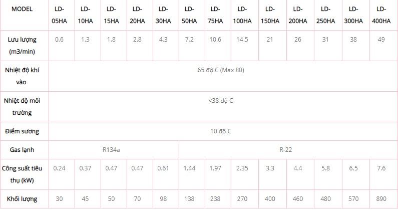 Thông số kỹ thuật máy sấy khí Lode Star